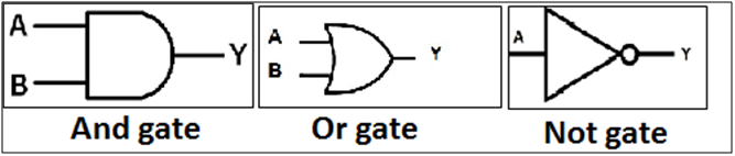 Implement and verify Logic Gates Using VHDL code.