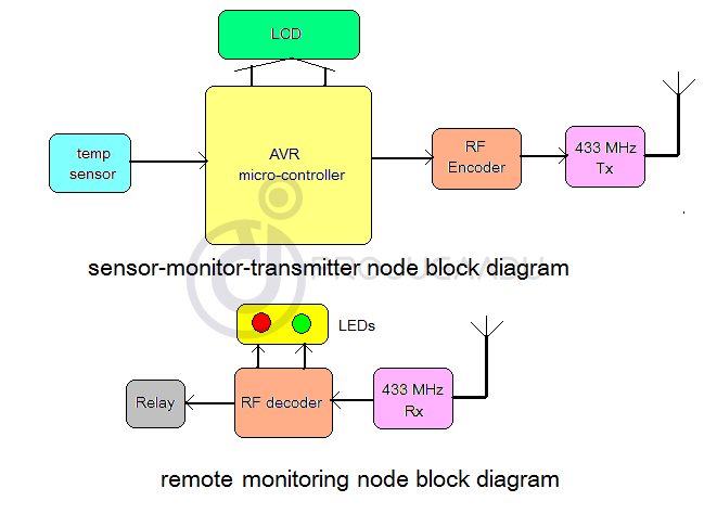 Remote Temperature Monitoring System